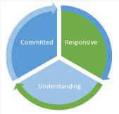 commited responsive understanding